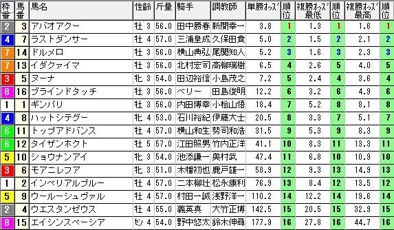 【約30分前オッズ】1115東京7(競馬 3連単 万馬券)
