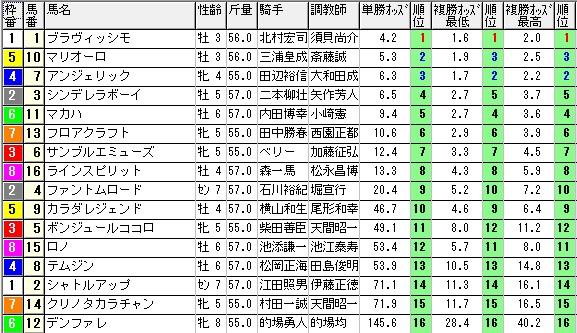 【約30分前オッズ】1115東京10(競馬 3連単 万馬券)