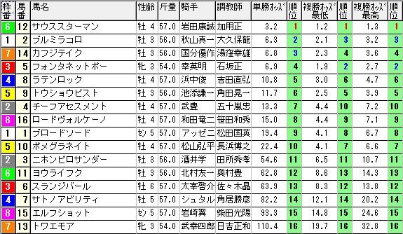【約30分前オッズ】1114京都9(競馬 3連単 万馬券)