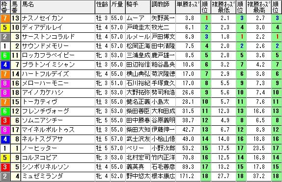 【約30分前オッズ】1114東京8(競馬 3連単 万馬券)