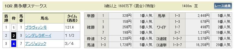 【払戻金】1115東京10(競馬 3連単 万馬券)