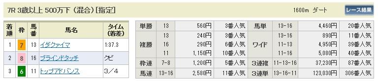 【払戻金】1115東京7(競馬 3連単 万馬券)