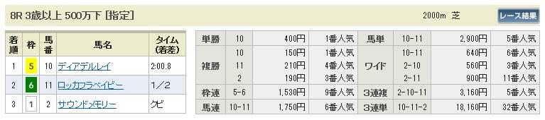 【払戻金】1114東京8(競馬 3連単 万馬券)