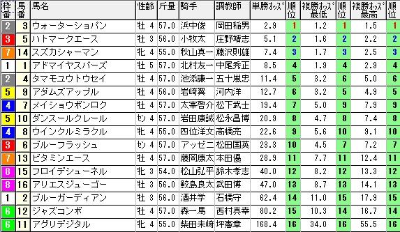 【約30分前オッズ】1114京都12(競馬 3連単 万馬券)