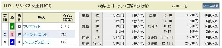 【払戻金】1115エリザベス女王杯(競馬 3連単 万馬券)