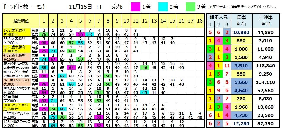 【コンピ結果】1115京都(競馬 3連単 万馬券)