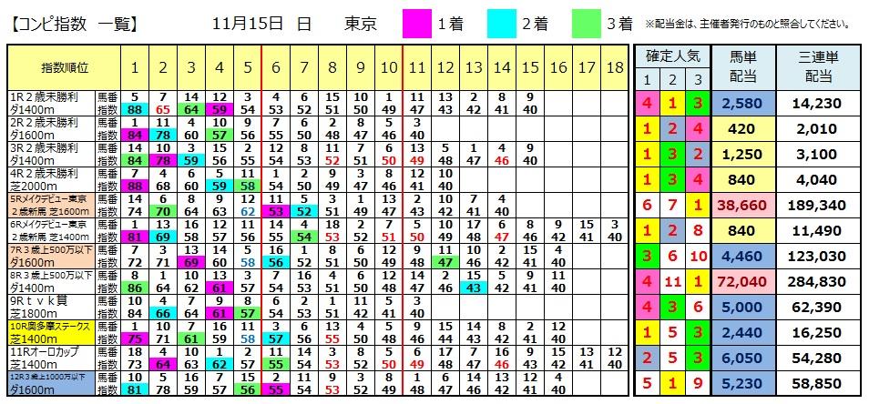 【コンピ結果】1115東京(競馬 3連単 万馬券)