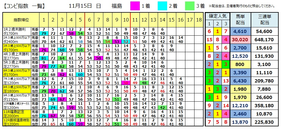 【コンピ結果】1115福島(競馬 3連単 万馬券)