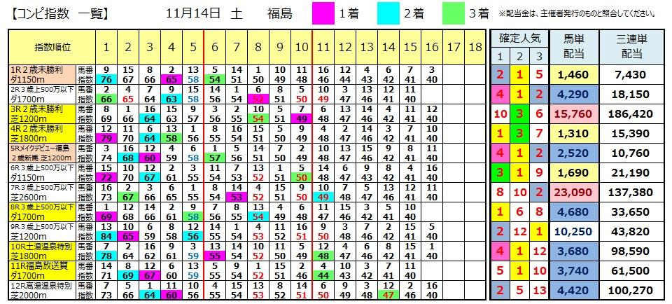 【コンピ結果】1114福島(競馬 3連単 万馬券)
