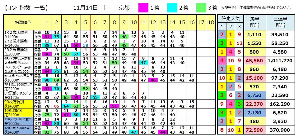 【コンピ結果】1114京都(競馬 3連単 万馬券)