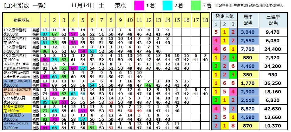 【コンピ結果】1114東京(競馬 3連単 万馬券)