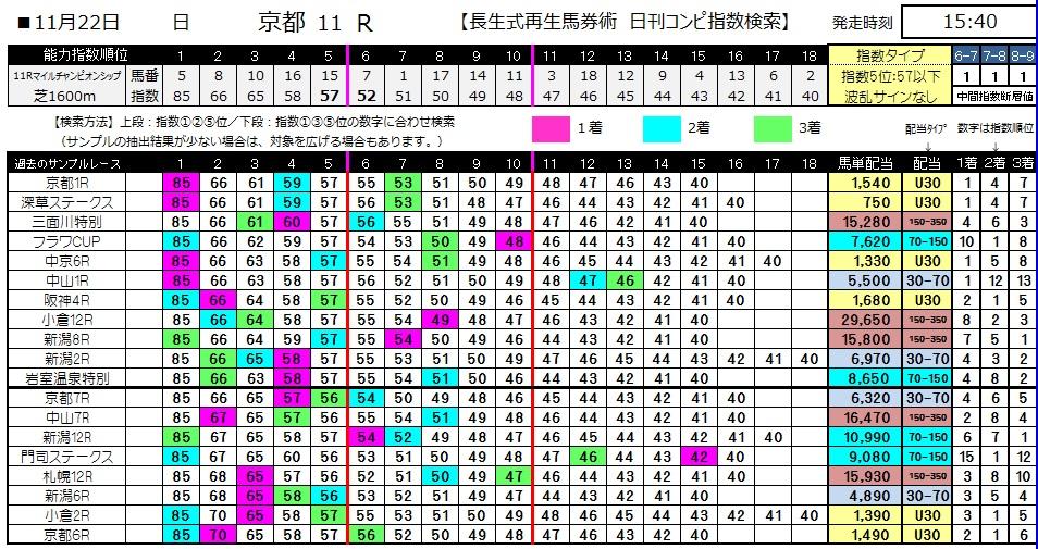 【コンピ指数】1122マイルチャンピオンシップ(競馬 3連単 万馬券)