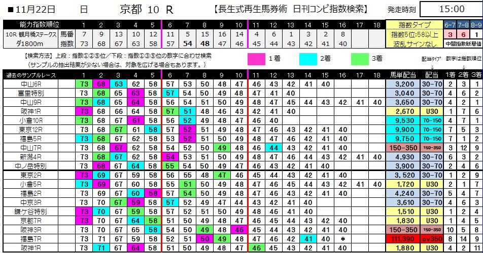 【コンピ指数】1122京都10(競馬 3連単 万馬券)
