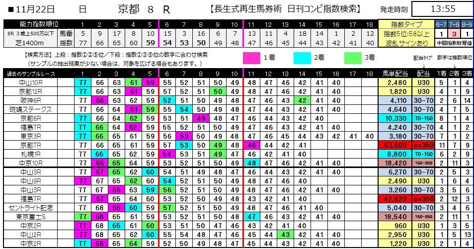 【コンピ指数】1122京都8(競馬 3連単 万馬券)