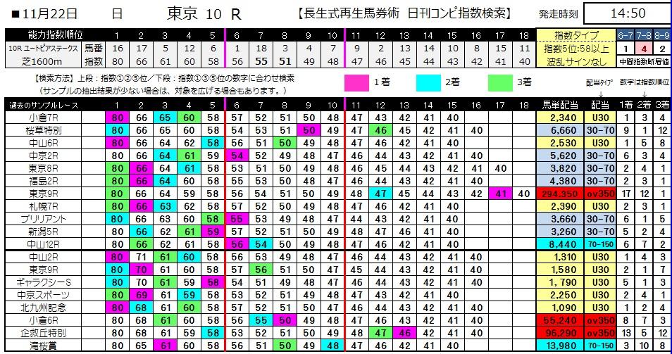 【コンピ指数】1122東京10(競馬 3連単 万馬券)