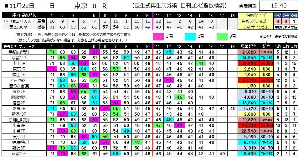 【コンピ指数】1122東京8(競馬 3連単 万馬券)