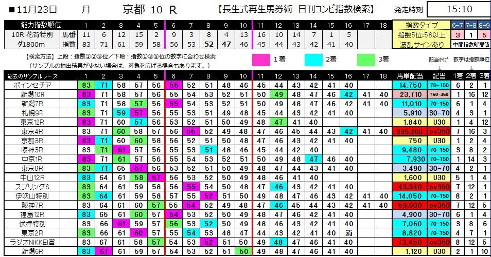 【コンピ指数】1123京都10(競馬 3連単 万馬券)