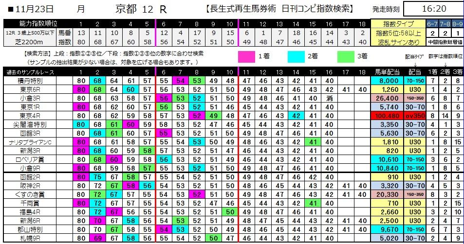 【コンピ指数】1123京都最終(競馬 3連単 万馬券)