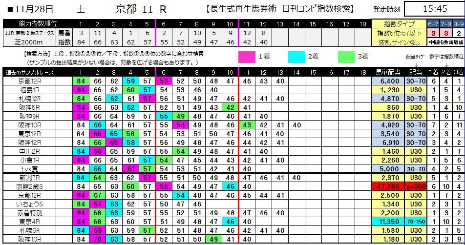 【コンピ指数】1128京都11(競馬 3連単 万馬券)