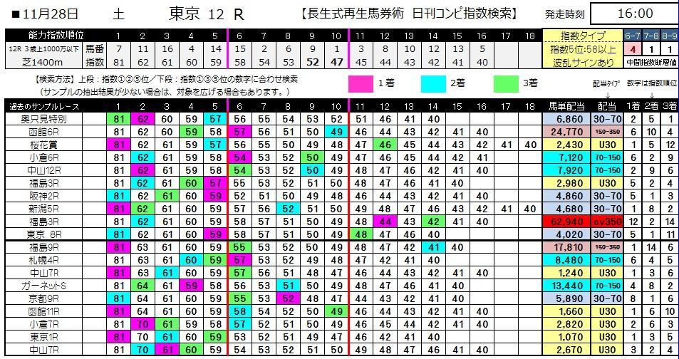【コンピ指数】1128東京12(競馬 3連単 万馬券)