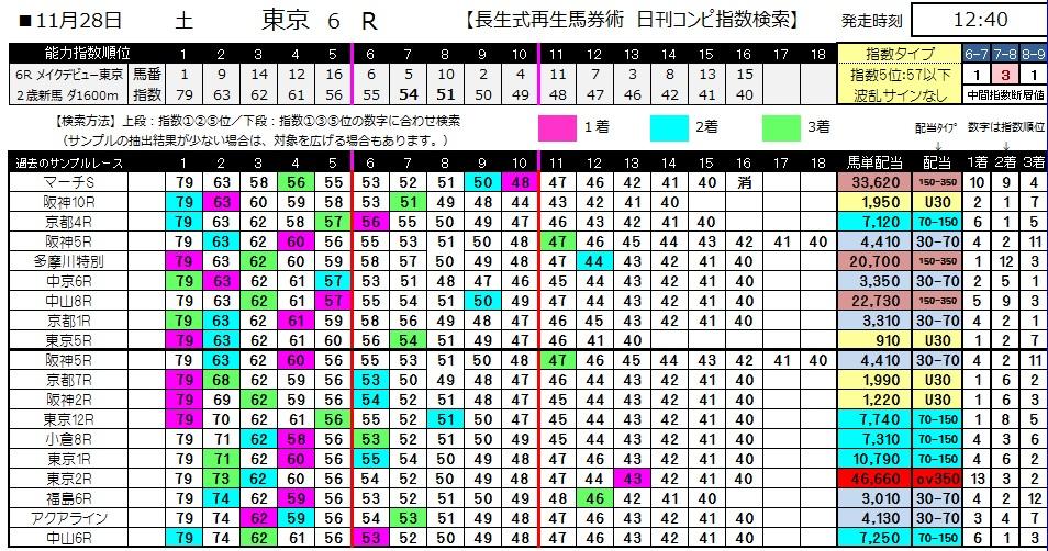 【コンピ指数】1128東京6(競馬 3連単 万馬券)