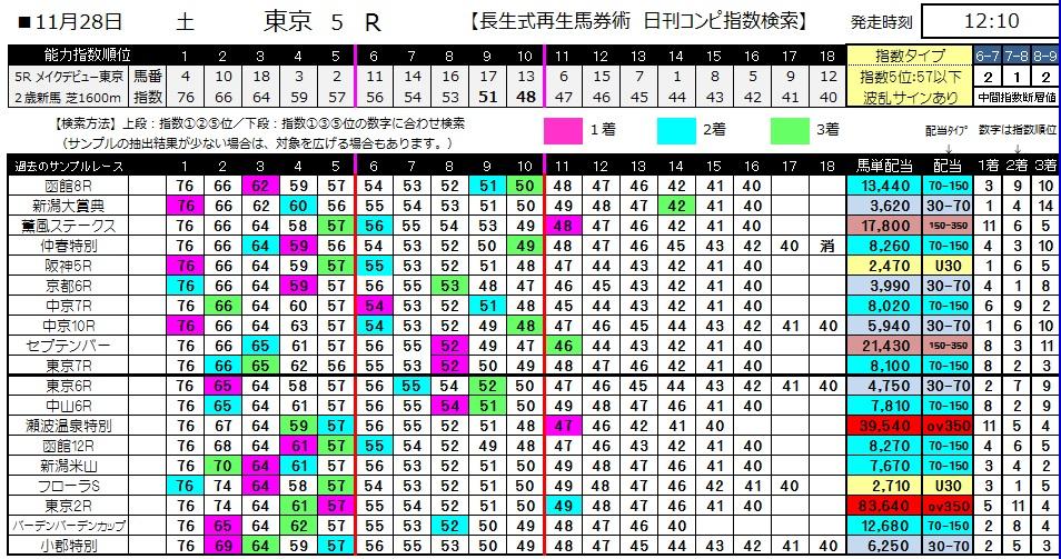 【コンピ指数】1128東京5(競馬 3連単 万馬券)