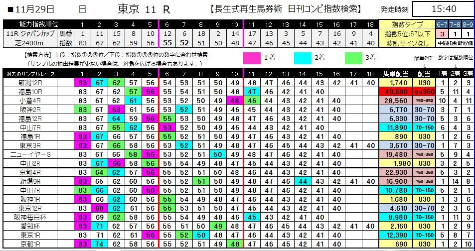 【コンピ指数】1129ジャパンカップ(競馬 3連単 万馬券)