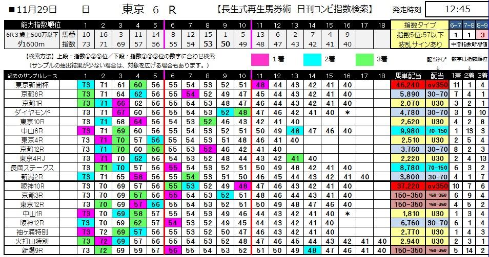 【コンピ指数】1129東京6(競馬 3連単 万馬券)