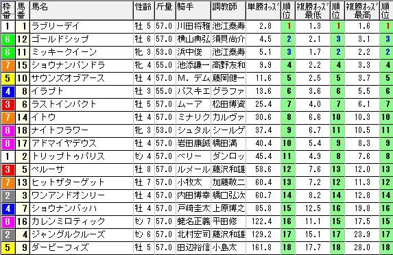 【約30分前オッズ】1129ジャパンカップ(競馬 3連単 万馬券)