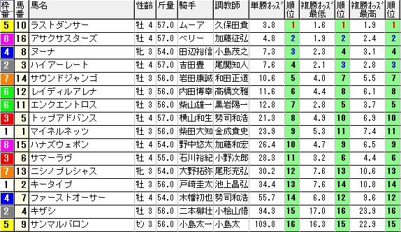 【約30分前オッズ】1129東京6(競馬 3連単 万馬券)