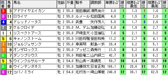 【約30分前オッズ】1128京都11(競馬 3連単 万馬券)