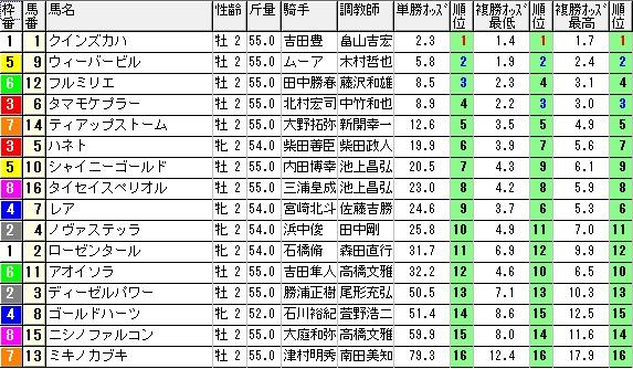 【約30分前オッズ】1128東京6(競馬 3連単 万馬券)