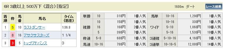 【払戻金】1129東京6(競馬 3連単 万馬券)