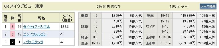 【払戻金】1128東京6(競馬 3連単 万馬券)