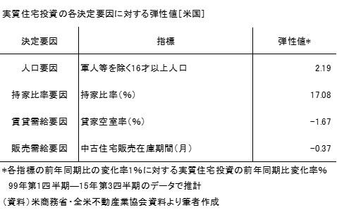 20151108表1