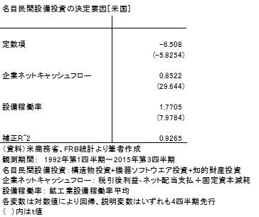 20151129表1