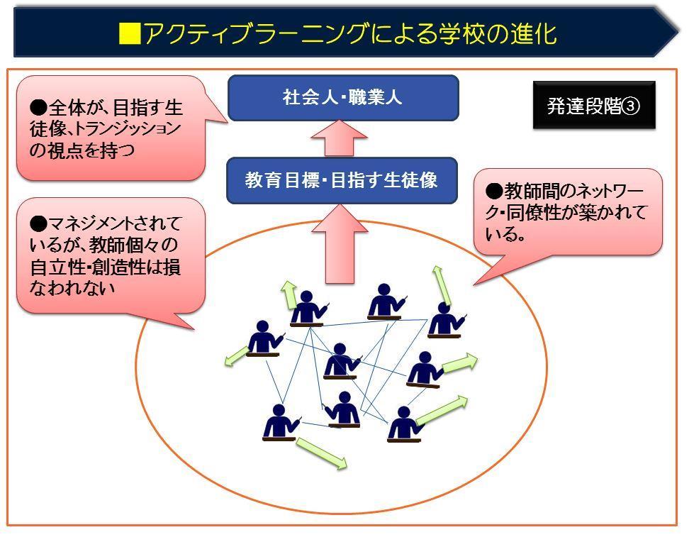 発達段階③LT