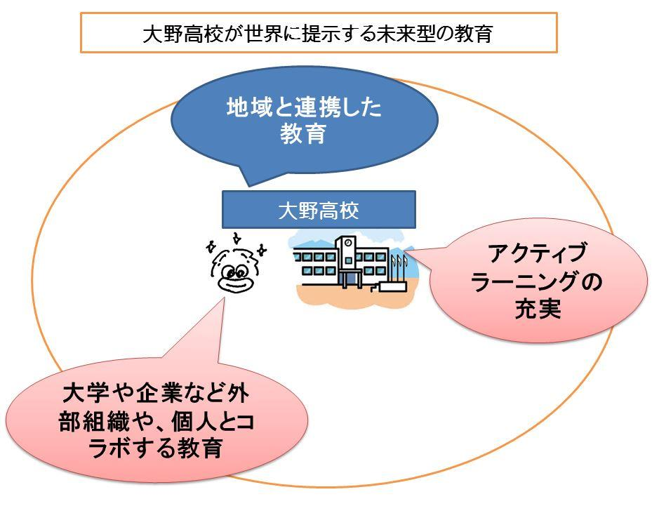 大野高校未来型授業LT