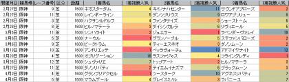 人気傾向_阪神_芝_1600m_20160101~20160403