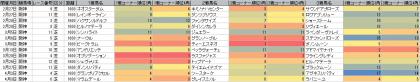脚質傾向_阪神_芝_1600m_20160101~20160403