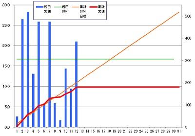 160312_発電グラフ