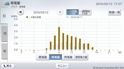 160312_グラフ