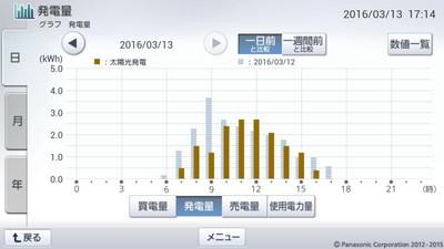 160313_グラフ