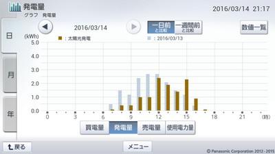 160314_グラフ