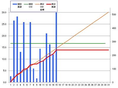 160315_発電グラフ