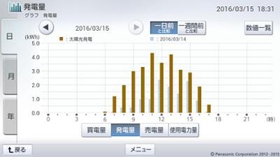 160315_グラフ