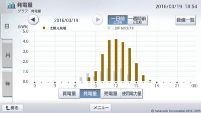 160319_グラフ
