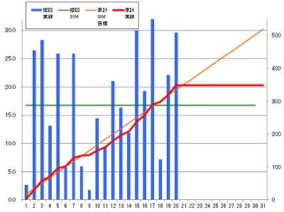 160320_発電グラフ