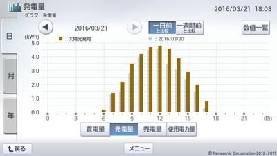 160321_グラフ