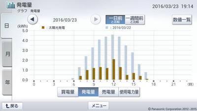160323_グラフ